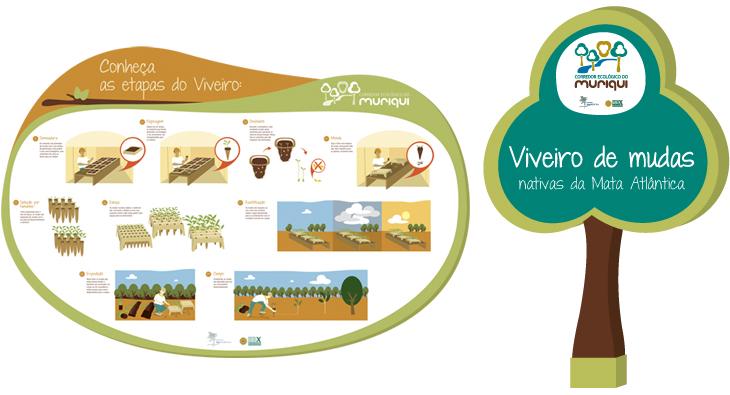 Criação de material promocional e sinalização para o Corredor Ecológico do Muriqui